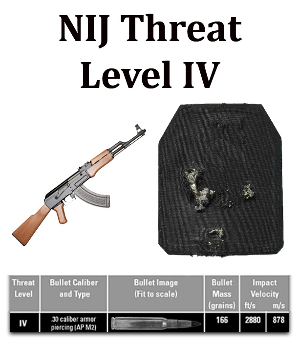 Level 4 threat level protection